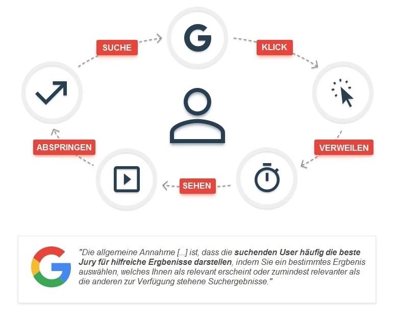 variable Rankingfaktoren Google - Nutzerverhalten als Rankingfaktor