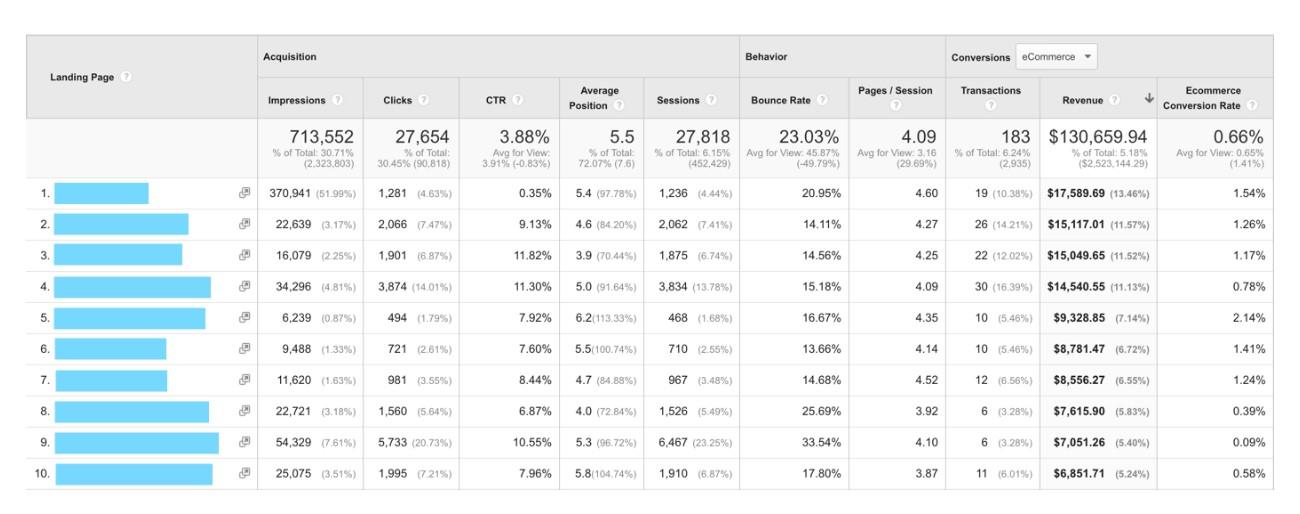 Neuer Landingpage Bericht zeigt Ergebnisse aus Search Console und Google Analytics